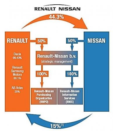 nissan strategic management report On whether the management report is prepared in accordance a practical guide to the strategic report whilst boards should have a general picture of shareholder.